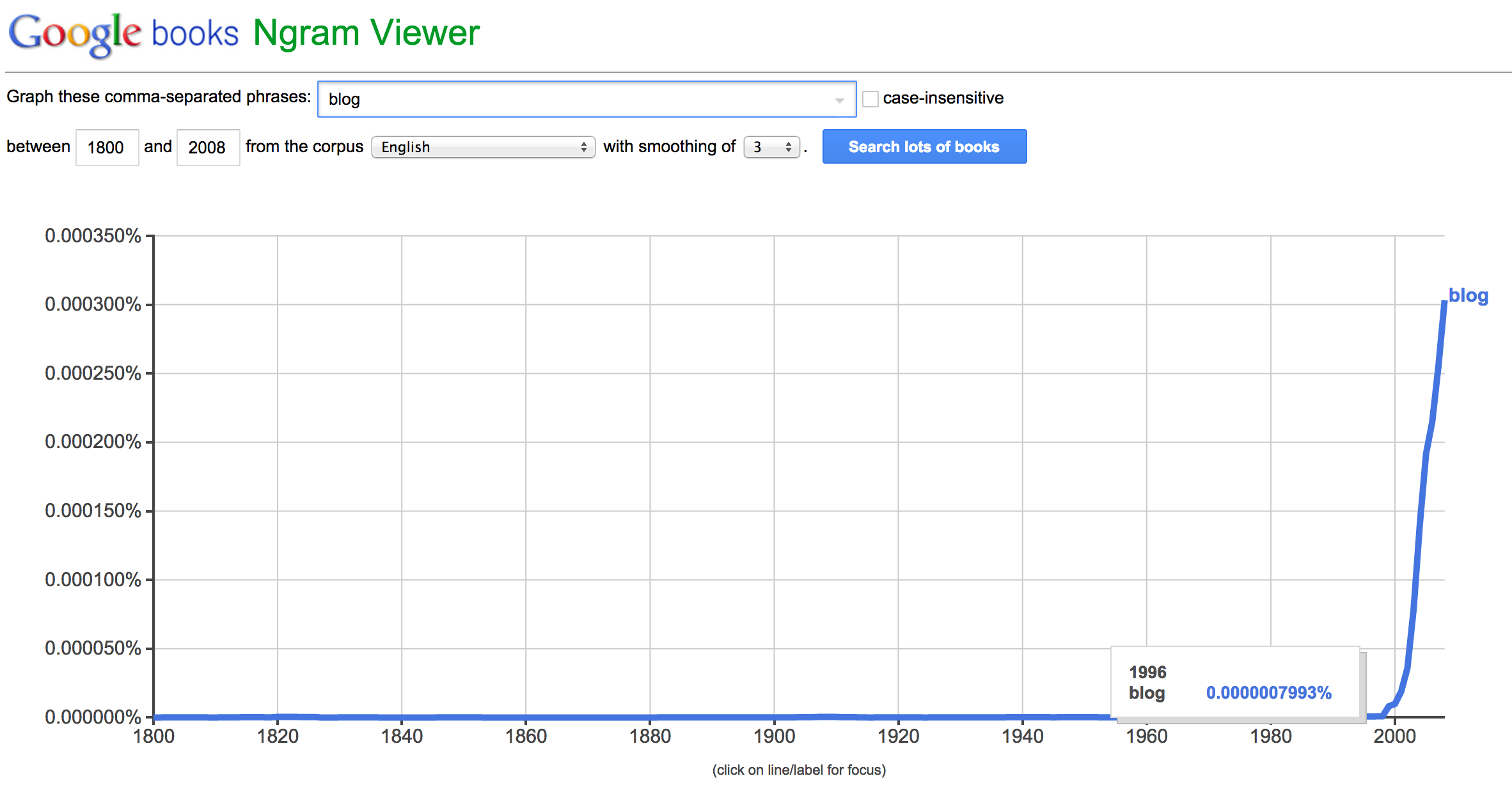 Ngram Viewer to Show Increasing Use of word 'Blog' in Books
